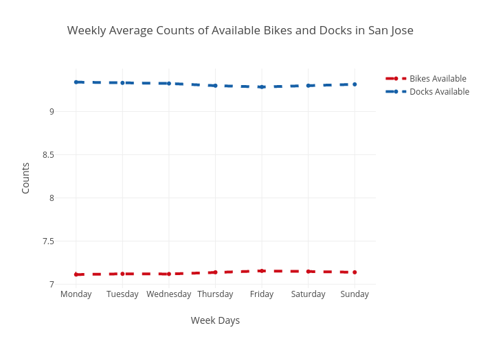 Weekly Average Counts of Available Bikes and Docks in San Jose | scatter chart made by Ppatterson | plotly