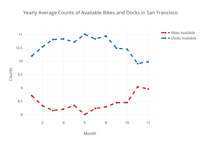 Yearly Average Counts of Available Bikes and Docks in San Francisco | scatter chart made by Ppatterson | plotly