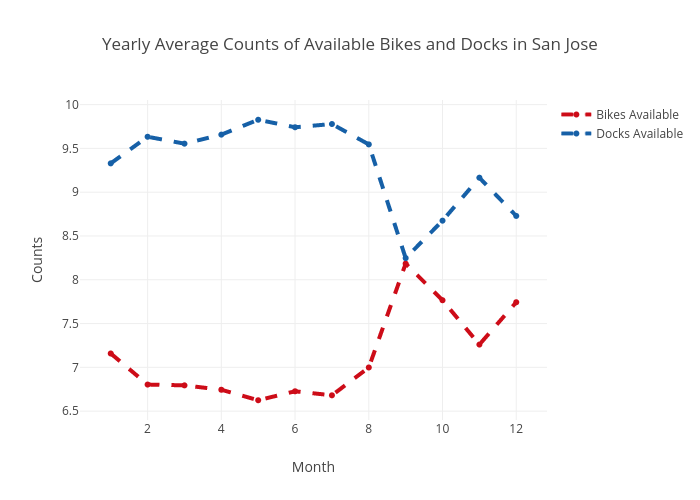 Yearly Average Counts of Available Bikes and Docks in San Jose | scatter chart made by Ppatterson | plotly