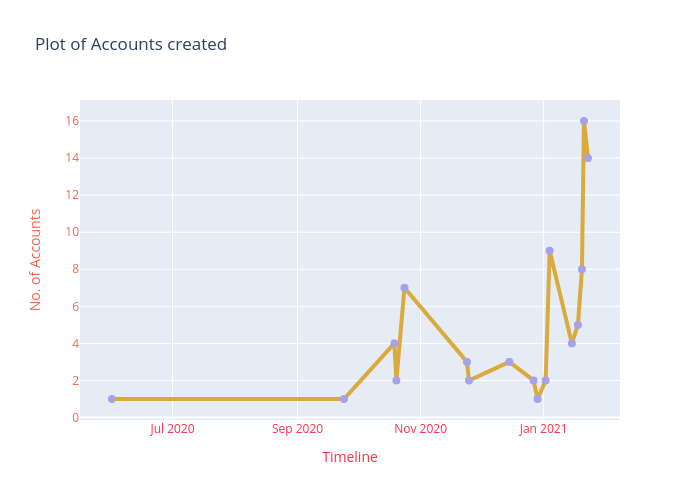 rmtsm_accounts_created_at_timeline