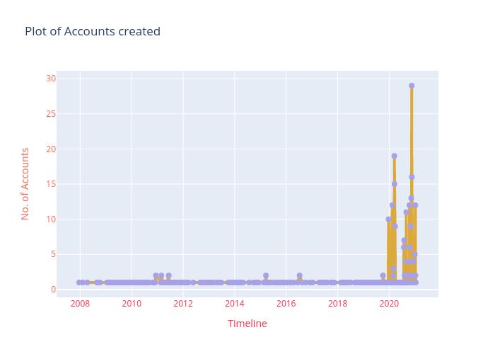 rianthum_trollfarm_accounts_created_at_timeline