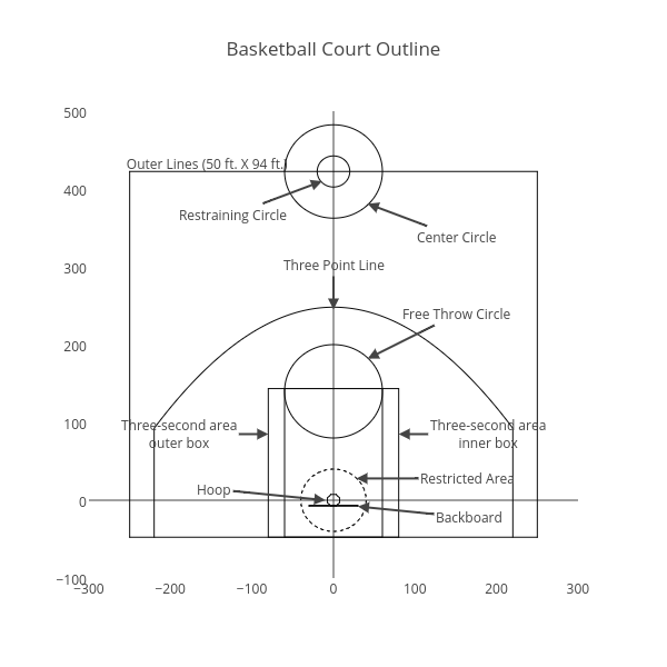 Basketball Court Outline |  made by Pravj | plotly