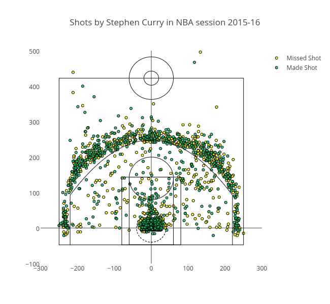 Shots by Stephen Curry in NBA session 2015-16 | scatter chart made by Pravj | plotly