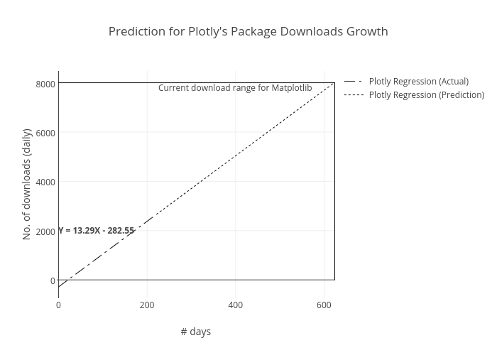 Prediction for Plotly's Package Downloads Growth | line chart made by Pravj | plotly