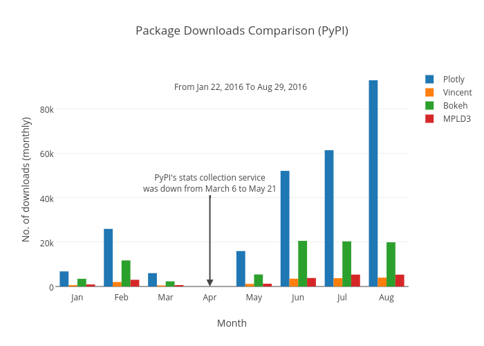 Analyzing Plotly's Python package downloads