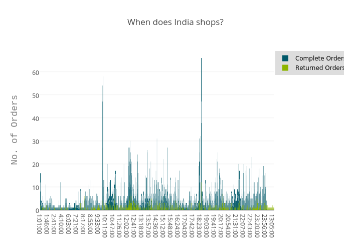 When does India shops?
