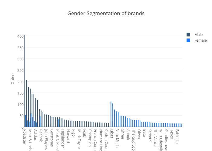 Gender Segmentation of brands