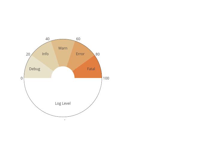 meter chart