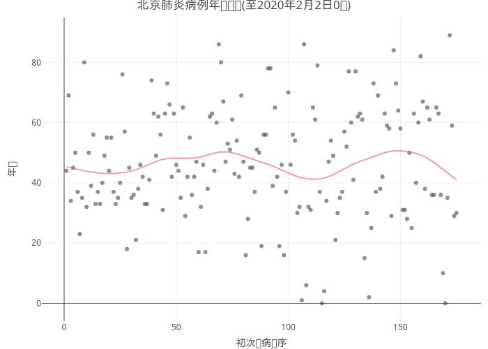 2019nCov_beijing_age_trend