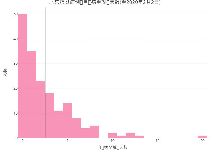 2019nCov_beijing_spread_time