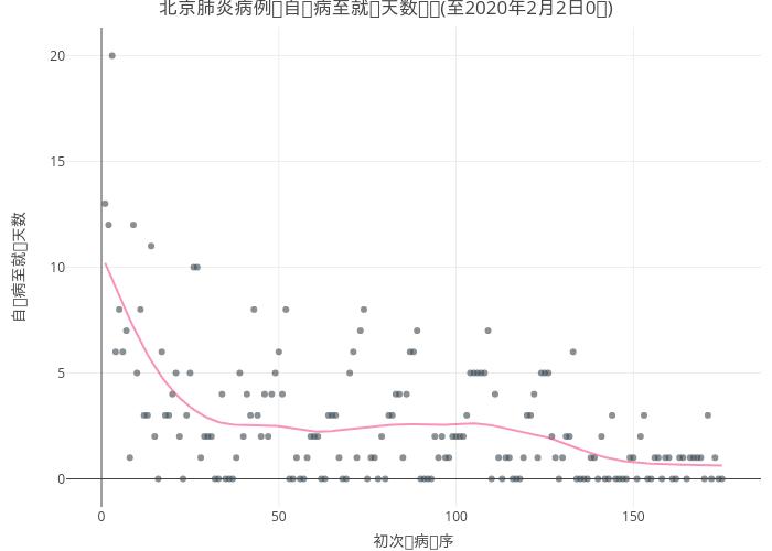 2019nCov_beijing_spread_time_trend