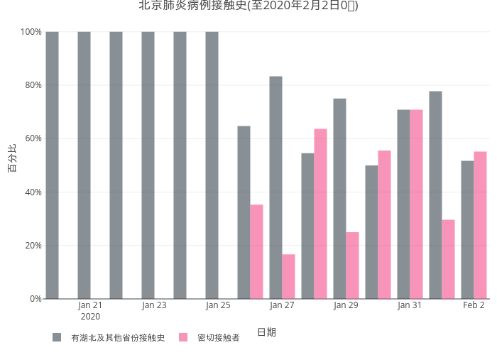 2019nCov_beijing_infection_source_trend