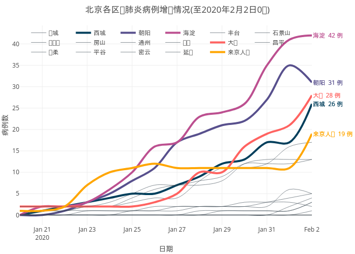 2019nCov_beijing_infection_by_district
