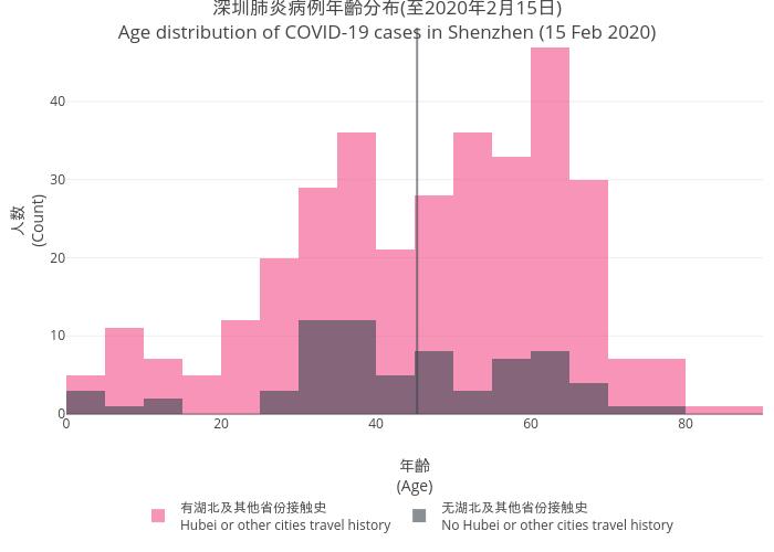 2019nCov_shenzhen_age