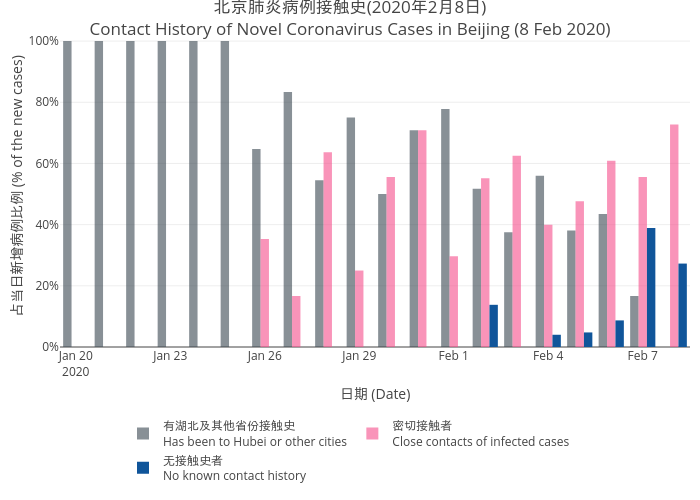 2019nCov_beijing_infection_source_trend_8feb