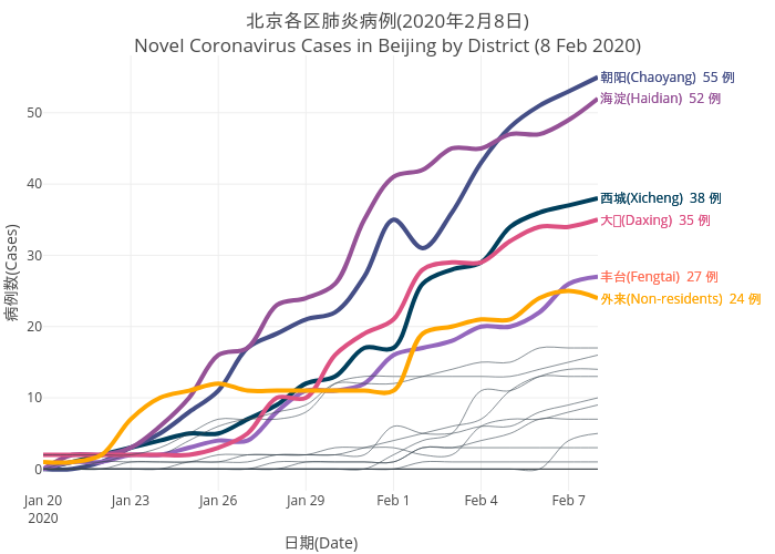 2019nCov_beijing_infection_by_district_8feb