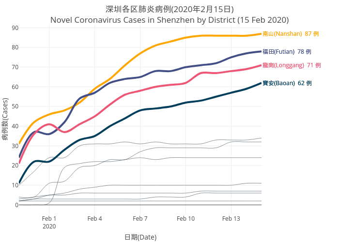 2019nCov_shenzhen_infection_by_district