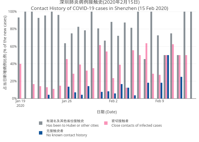 2019nCov_shenzhen_infection_source_trend