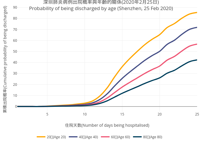 2019nCov_shenzhen_Discharge_Prob_by_Age_Curve