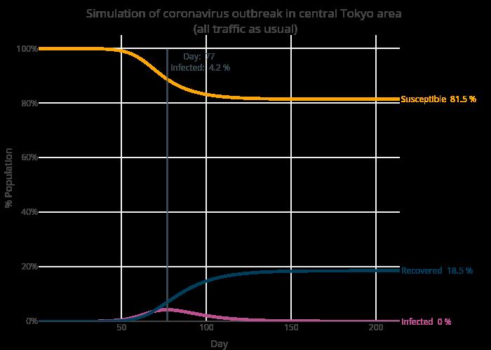 tokyo_sim_all_traffic_curves