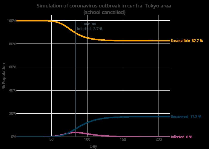 tokyo_sim_non_school_curves