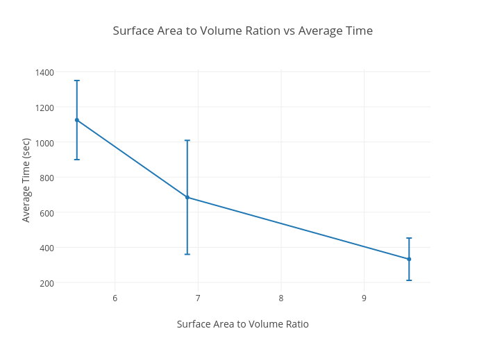 effect of surface area to volume ratio on heat loss Understandings: surface area to volume ratio is important in the limitation of cell size many reactions occur within the cell substances need to be taken into the cell to fuel these reactions and the wast products of the reactions need to be removed.