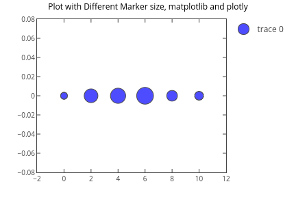 Lines and markers | Plotly
