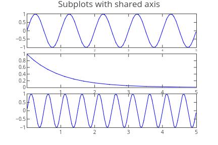 Matplotlib Subplots | Plotly