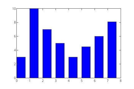 Matplotlib Bar Charts   Plotly