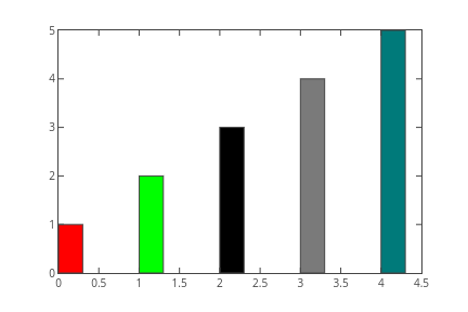 Matplotlib Bar Charts | Plotly