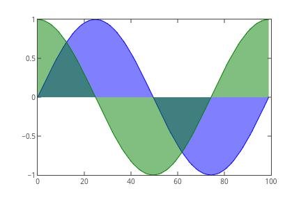 Matplotlib Filled Area Plots | Plotly