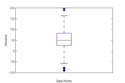 Variance vs Data Points | line chart made by Priyatharsan | plotly