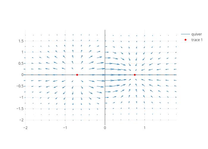 Matlab Wind Vector Plot