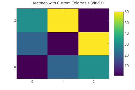 Matplotlib Heatmaps | Plotly
