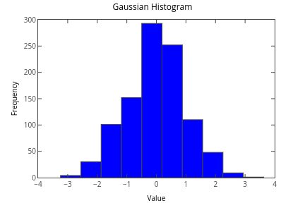 Histograms | Plotly