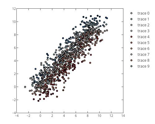 scatter chart made by Priyatharsan | plotly