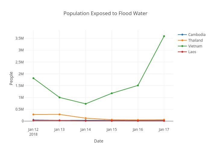 Population Exposed to Flood Water