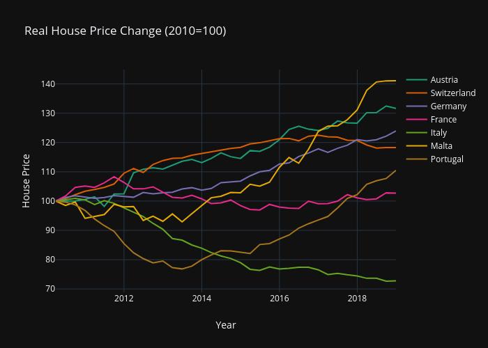 EU House Prices 2010-2018