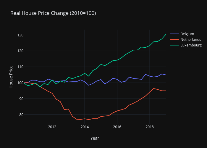 Real House Price Benelux 2010-2018
