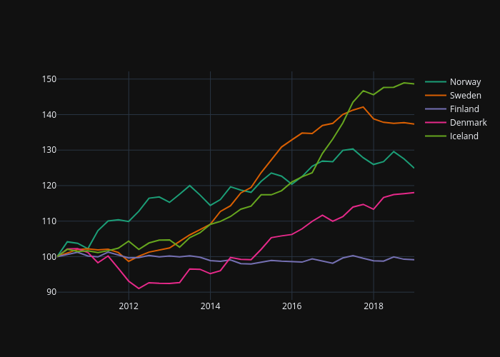 Real House Price - Nordics 2010-2018
