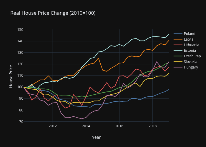 Real House Price Eastern Europe 2010-2018