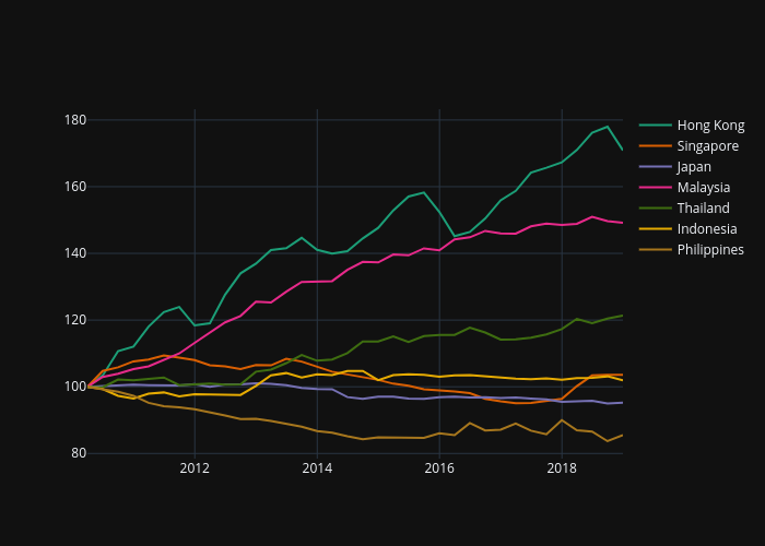 Real House Price Asia 2010-2018