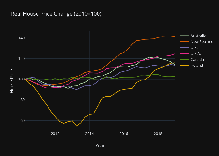Anglo House Prices 2010-2018