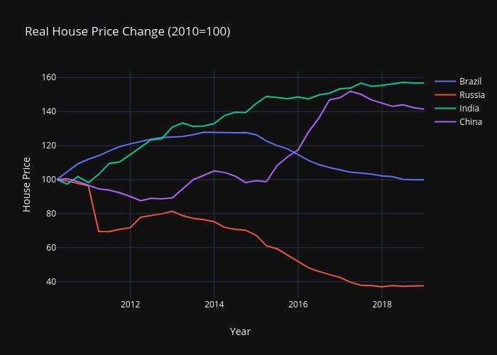 BRICS House Price 2010-2018