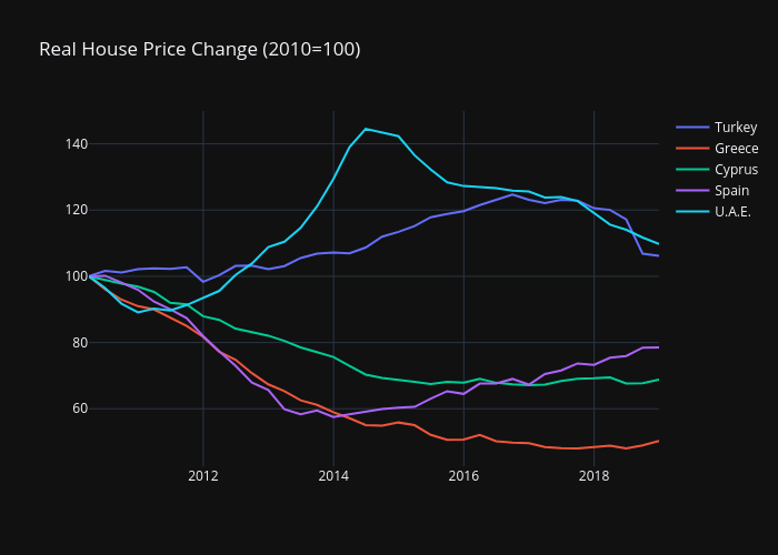 Recovery House Prices 2010-2018