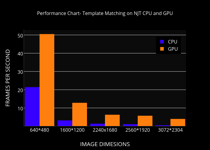 Performance Chart- Template Matching on NJT CPU and GPU | bar chart ...