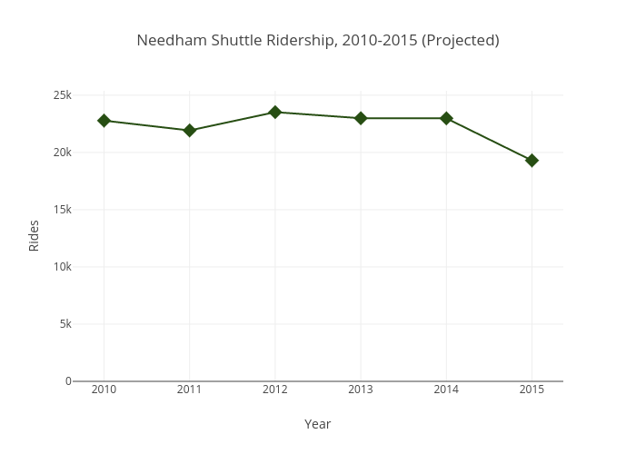 Needham Shuttle Ridership, 2010-2015 (Projected) | scatter chart made by Psully95 | plotly