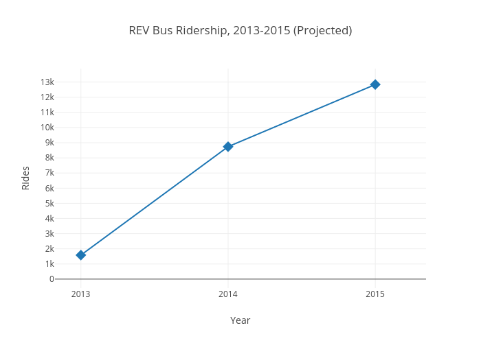 REV Bus Ridership, 2013-2015 (Projected) | scatter chart made by Psully95 | plotly
