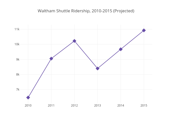 Waltham Shuttle Ridership, 2010-2015 (Projected) | scatter chart made by Psully95 | plotly