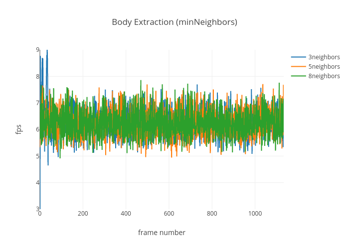 Body Extraction (minNeighbors) | scatter chart made by Ptinsley | plotly